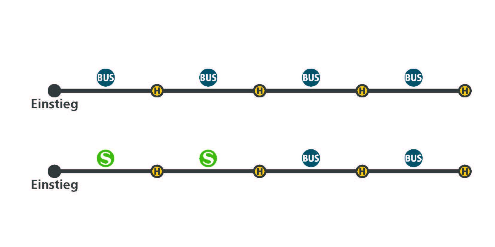 München Kurzstrecke